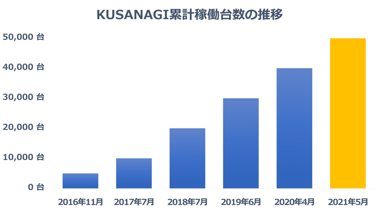 KUSANAGI 累計稼働台数の推移