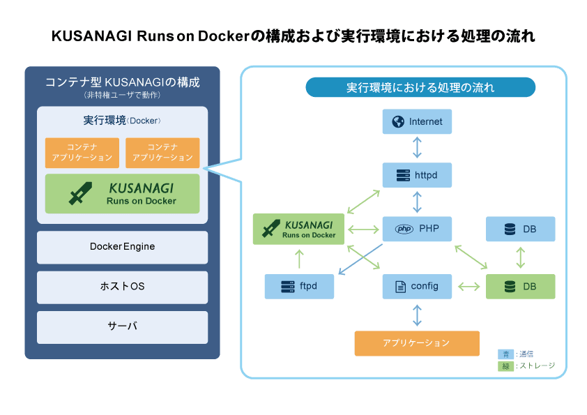 kusanagi-runs_on_docker_flow