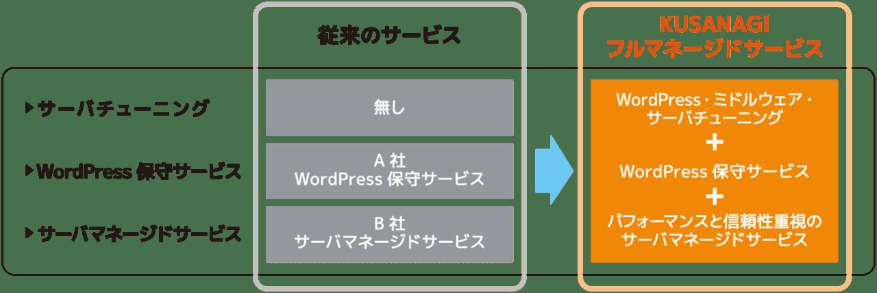 kusanagi-hosting