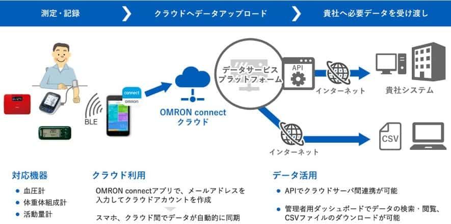 データサービスプラットフォーム