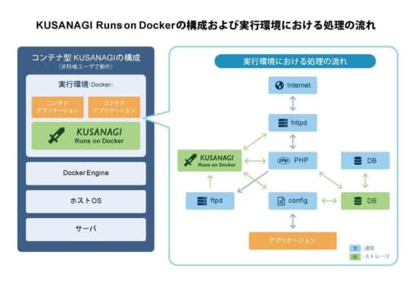 kusanagi-runs_on_docker_flow