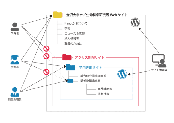 金沢大学シボレス認証の概念図