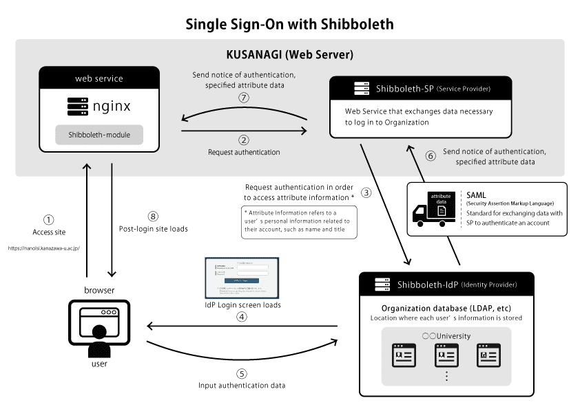 How single sign-on with Shibboleth works
